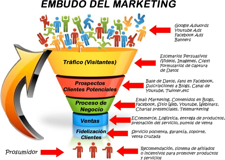 EMBUDO-DEL-MARKETING
